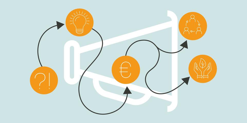 Projectenfonds Duurzame Stad