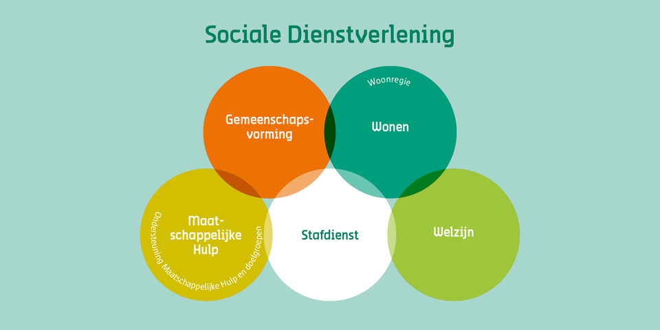 Sociale dienstverlening bollogram