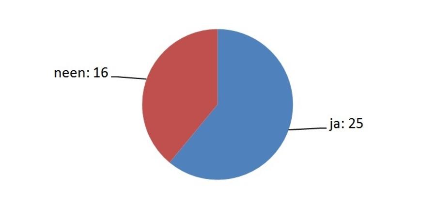 Taartdiagram met resultaat: neen: 16; ja: 25