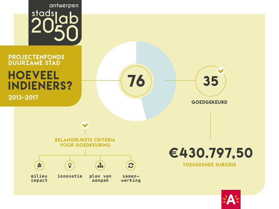 Projectenfonds in cijfers