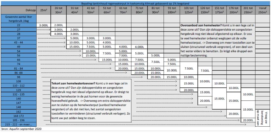Tabel die aantoont welke dimensionering je regenwatertank moet hebben ten opzichte van je verbruik (optie toekomstig klimaat).