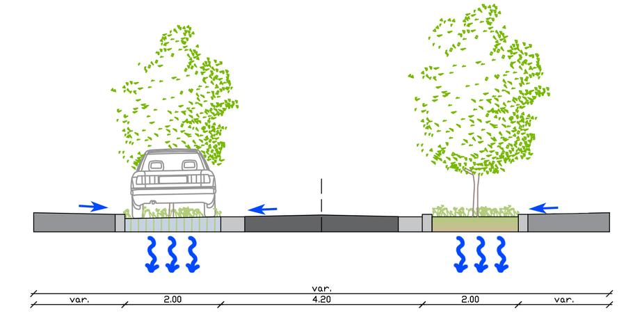 Parkeerstroken - wateropvang