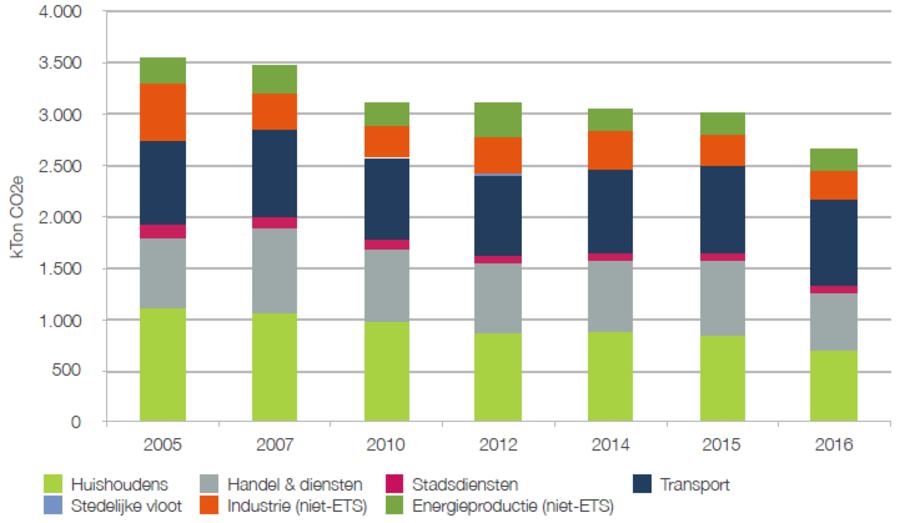 Overzichtsgrafiek uitstoot CO2 (emissie-inventaris 2016)