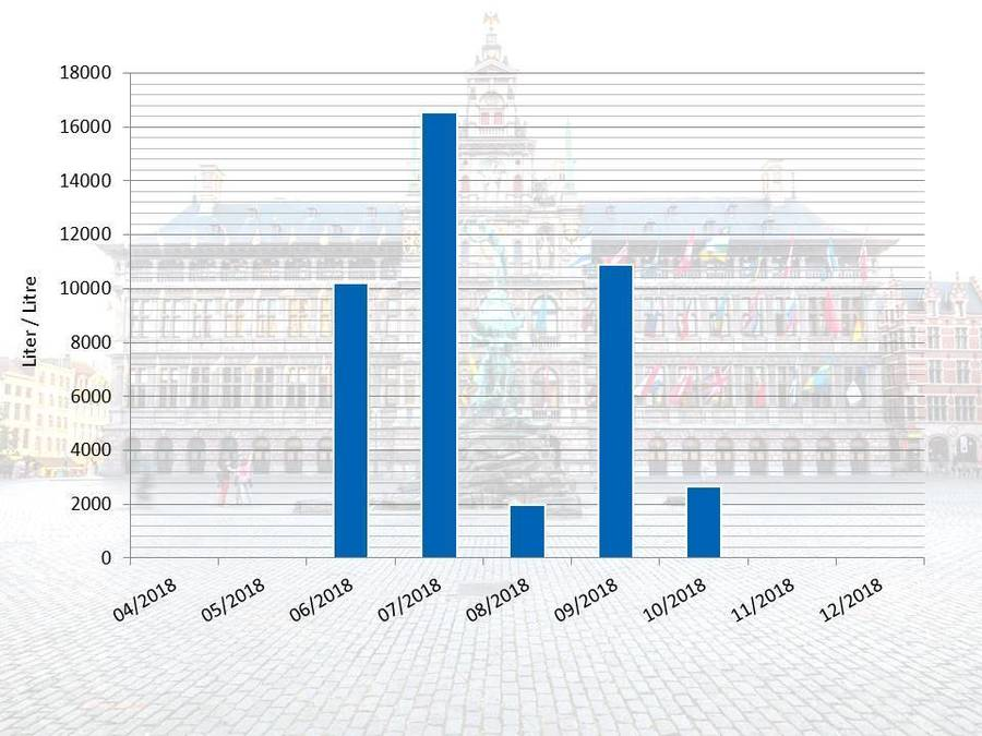 Waterverbruik per liter tijdens de restauratiewerken