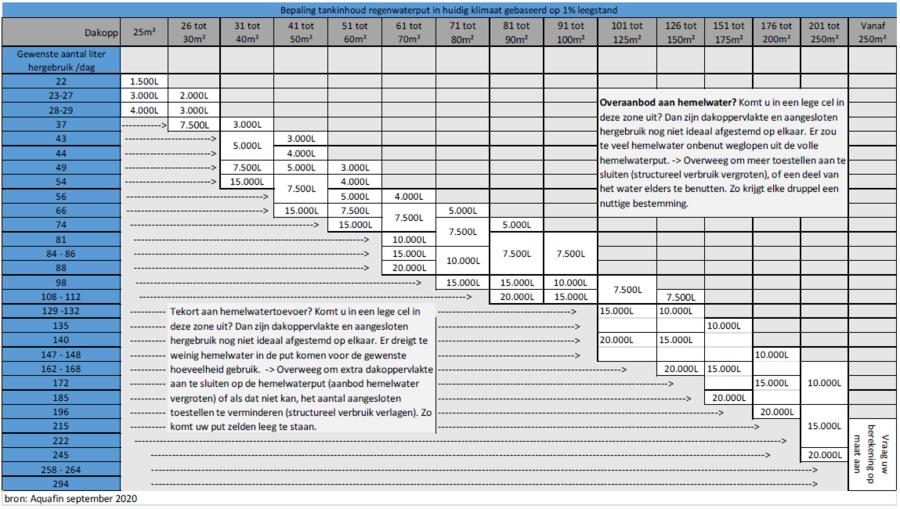 Tabel die aantoont welke dimensionering je regenwatertank moet hebben ten opzichte van je verbruik.