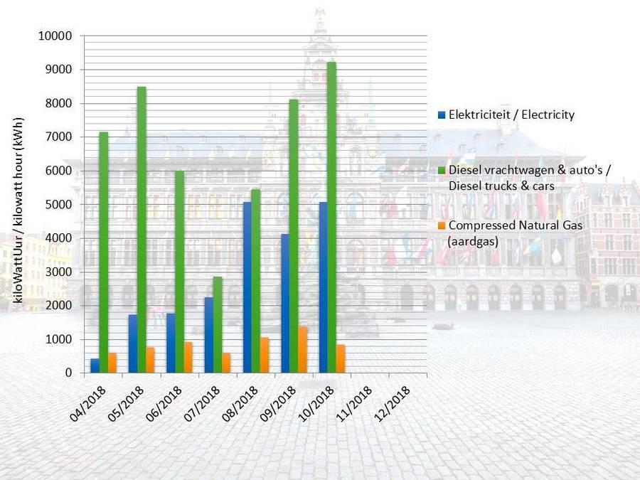 Energieverbruik per kilowattuur tijdens de restauratiewerken