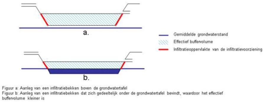 Schematische tekening die het verschil laat zien in infiltratieoppervlakte tussen een infiltratiebekken boven en onder de grondwatertafel.