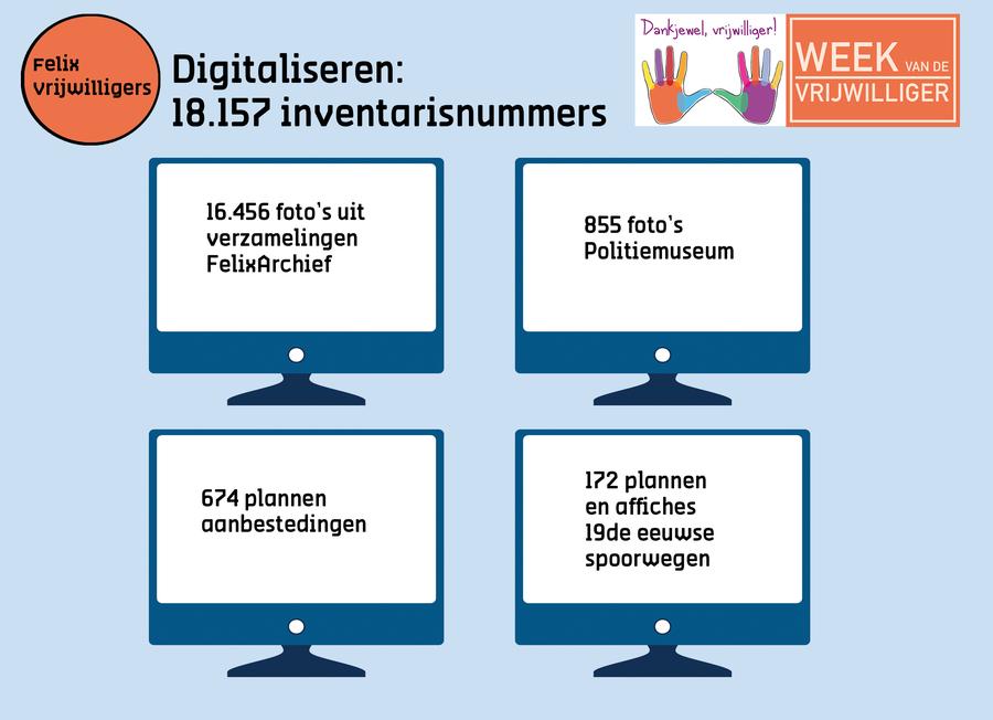 digitaliseren door vrijwilligers