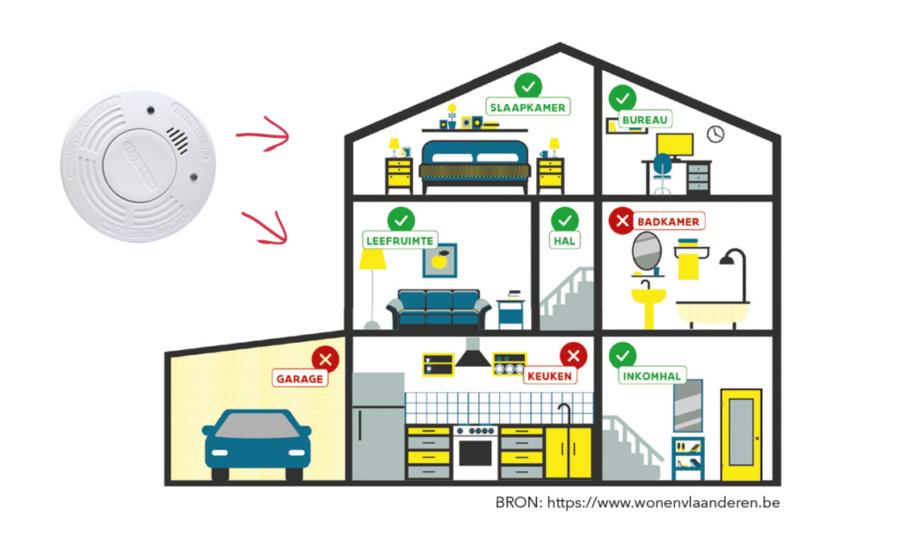 Je hangt best een rookmelder in je hal, leefruimte, slaapkamer of bureau. In de badkamer, garage en keuken hang je er beter geen.