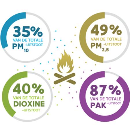 Aandeel houtstook in totale luchtkwaliteit in Vlaanderen