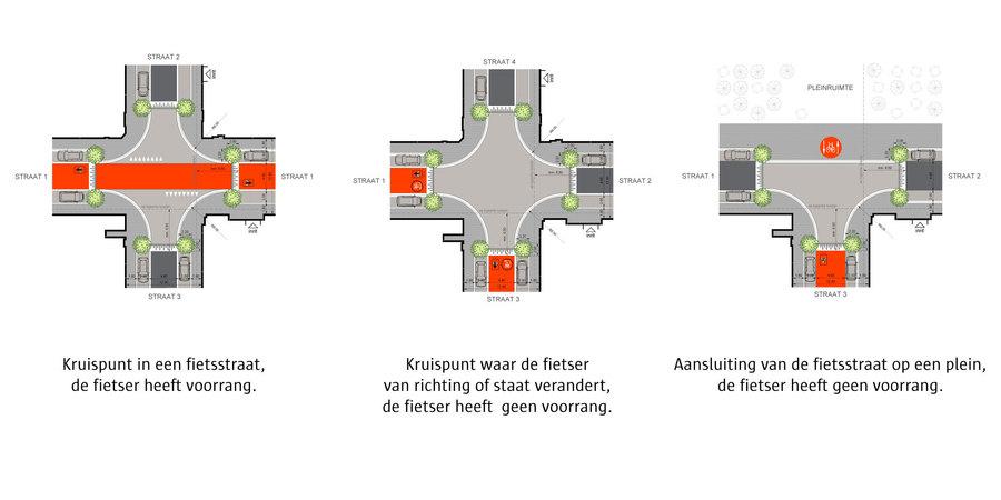 Overzicht van de verschillende kruispunten op een fietsstratenroute