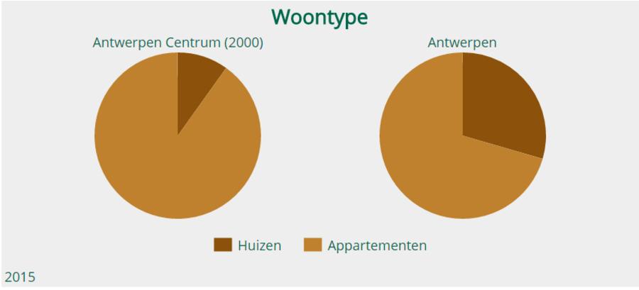 Grafiek woontype woningen of appartementen Antwerpen