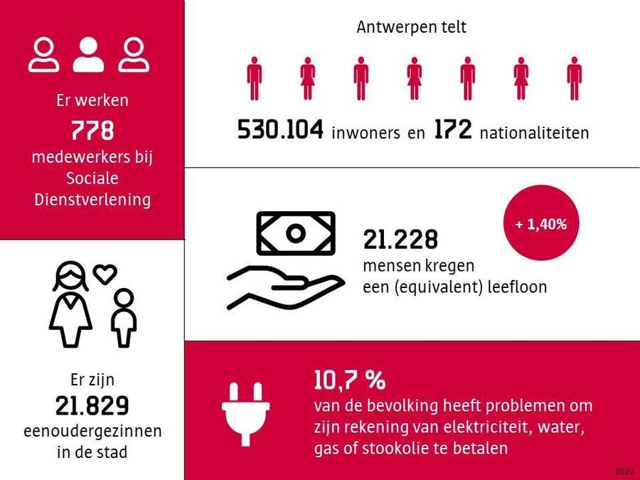 Infographic cijfers